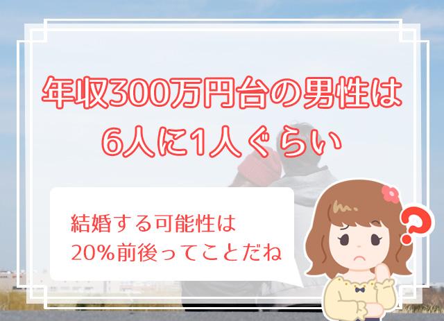 年収300万円男性と結婚する確率