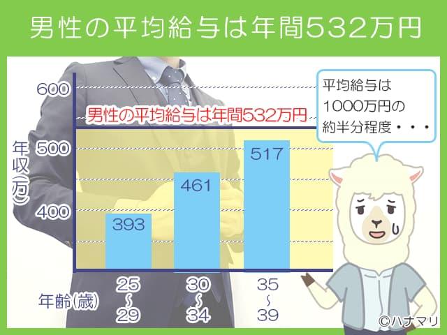 男性の平均給与は年間532万円