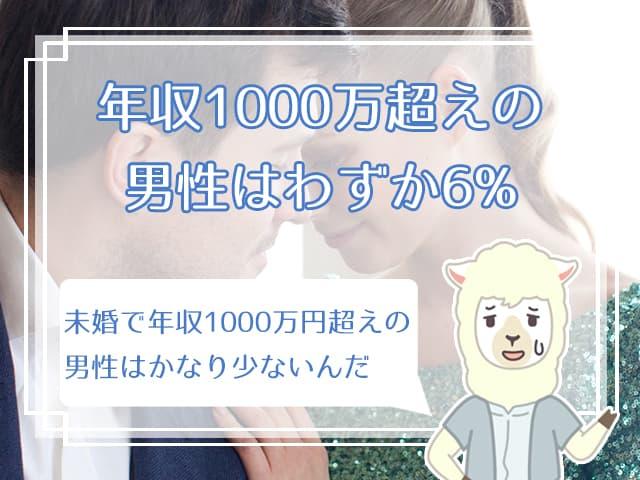 年収1000万越えの男性はわずか6%