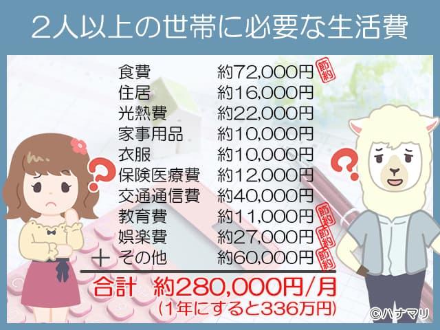 年収300万の具体的な生活とは