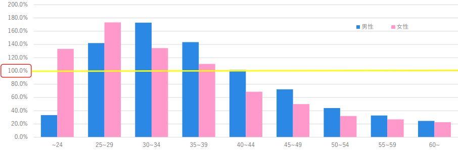 年齢と成婚しやすさのグラフ