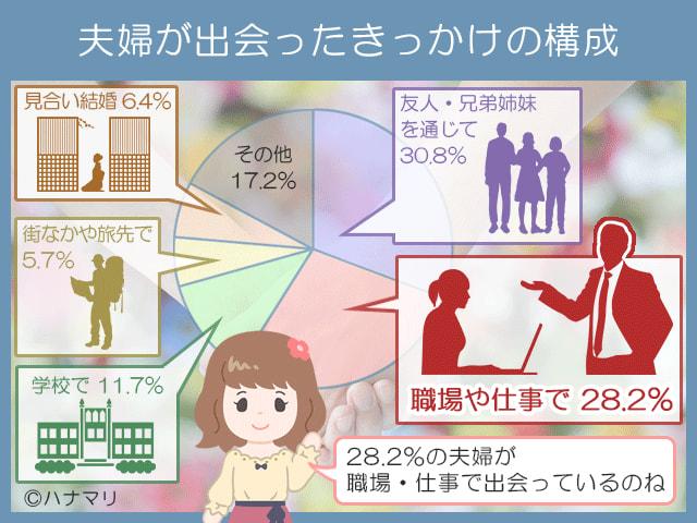28.2%の夫婦が職場で出会っている