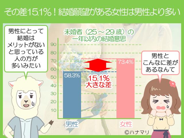 15.1%も差がある