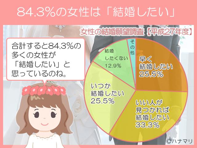 84%の女性は結婚したい