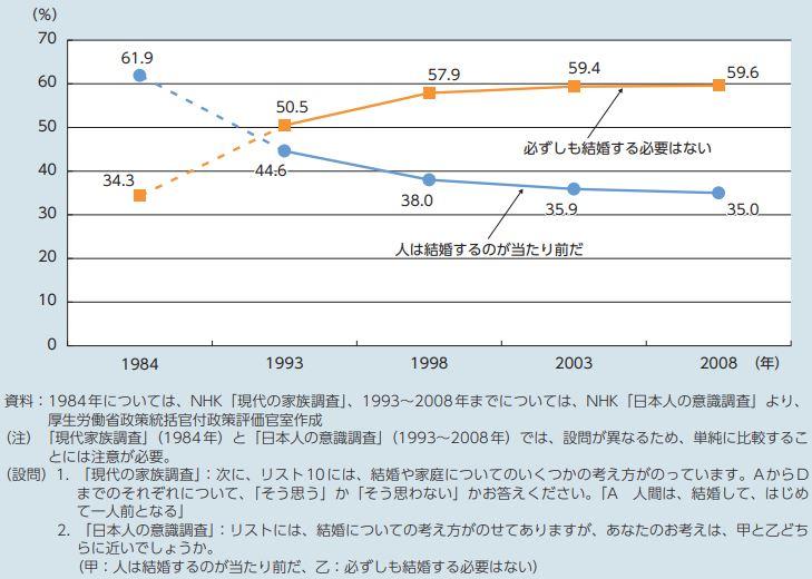 結婚観の推移グラフ