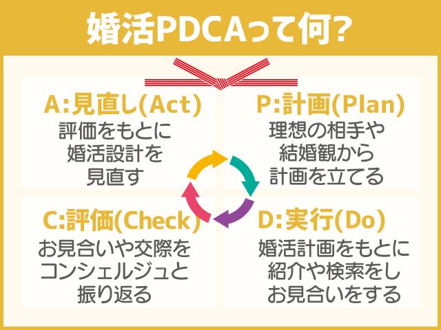 PDCAを回していく