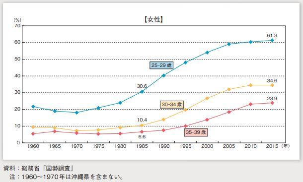未婚率の推移2015