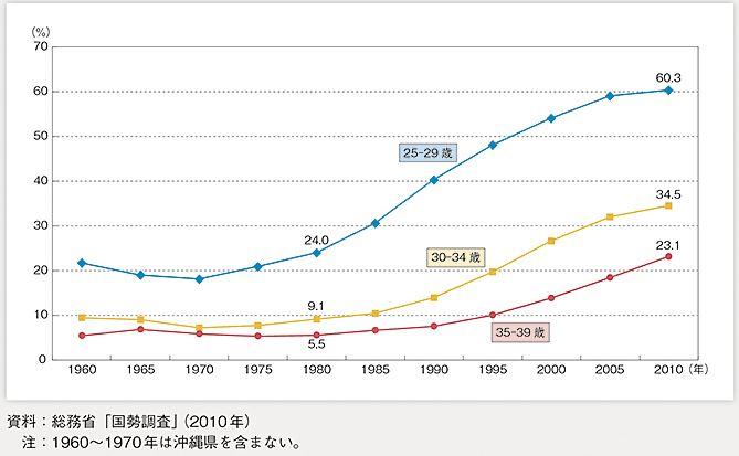 未婚率の上昇
