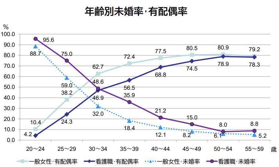 年齢別未婚率