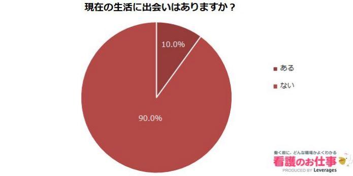 赤と濃い赤の円グラフ